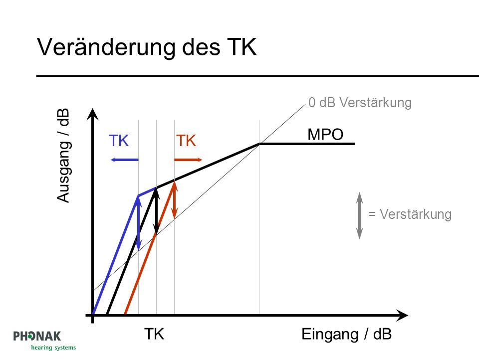 Veränderung des TK MPO TK TK Ausgang / dB TK Eingang / dB