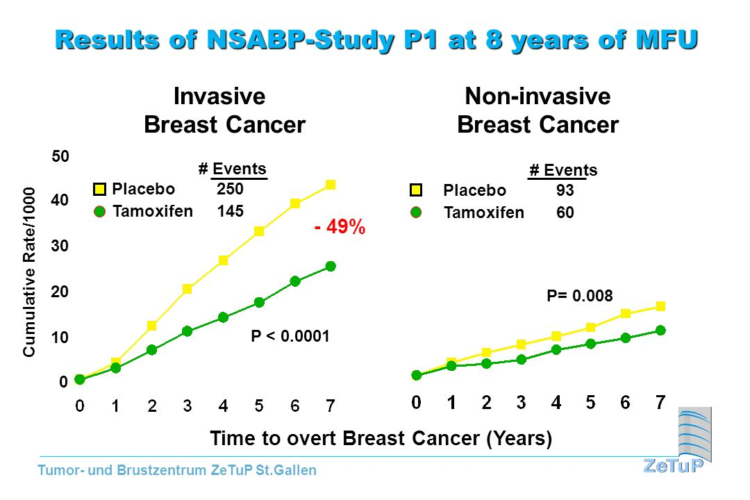 Results of NSABP-Study P1 at 8 years of MFU