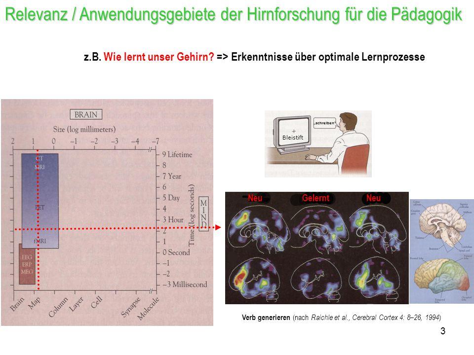 Relevanz / Anwendungsgebiete der Hirnforschung für die Pädagogik