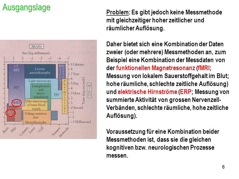 Ausgangslage Problem: Es gibt jedoch keine Messmethode mit gleichzeitiger hoher zeitlicher und räumlicher Auflösung.
