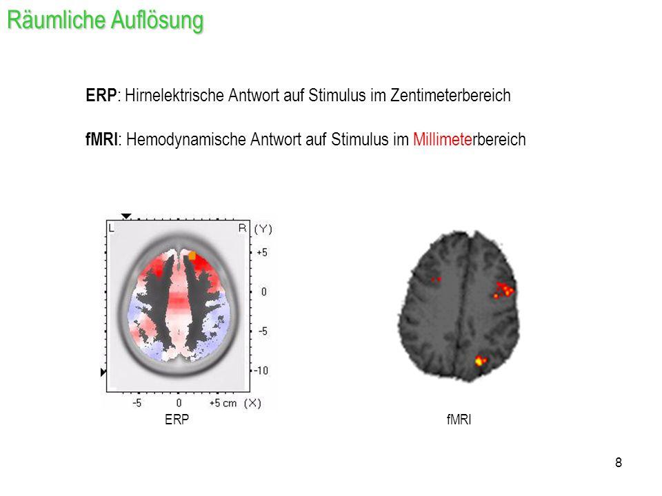 Räumliche Auflösung ERP: Hirnelektrische Antwort auf Stimulus im Zentimeterbereich. fMRI: Hemodynamische Antwort auf Stimulus im Millimeterbereich.