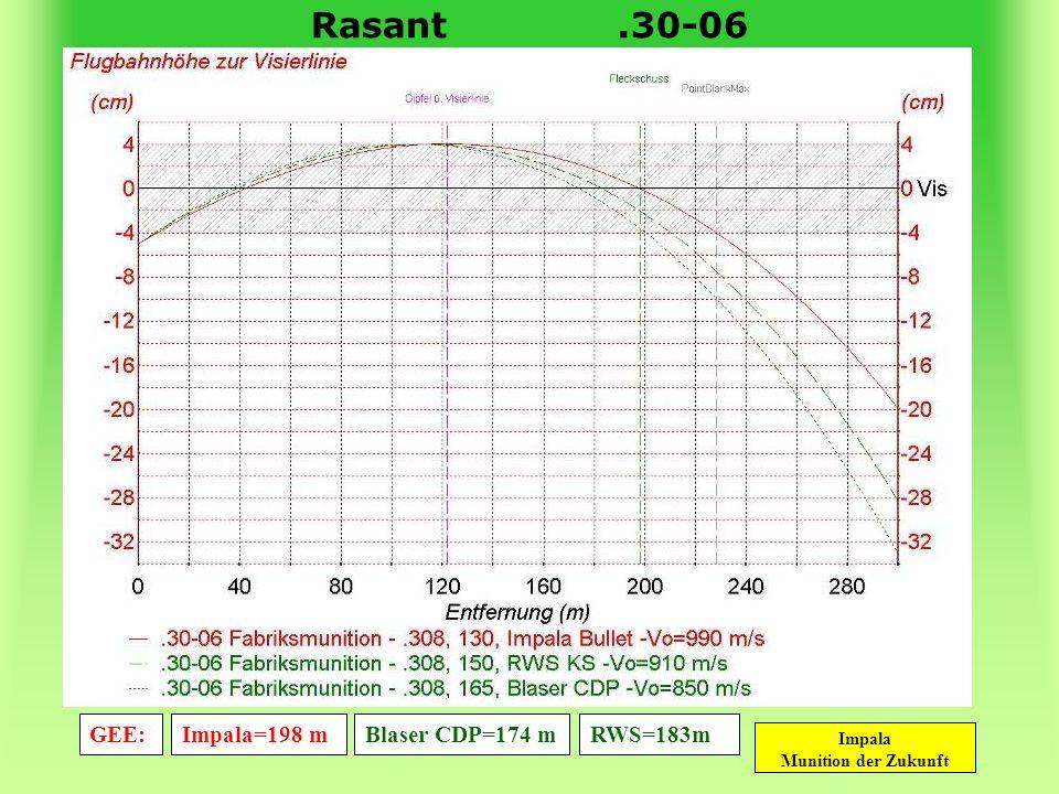 Rasant .30-06 GEE: Impala=198 m Blaser CDP=174 m RWS=183m
