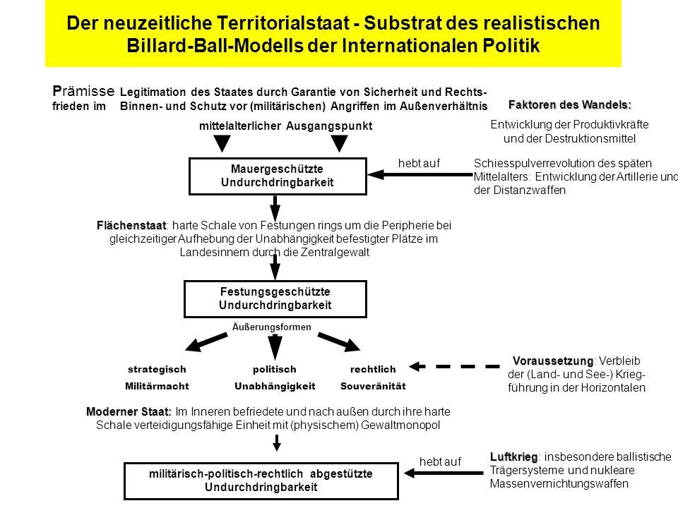 IB-Versatzstücke Internationale Beziehungen als Nullsummenspiel unter Anarchie. Akteur bestimmt durch Staatsgebiet, Staatsvolk, Staatsgewalt.