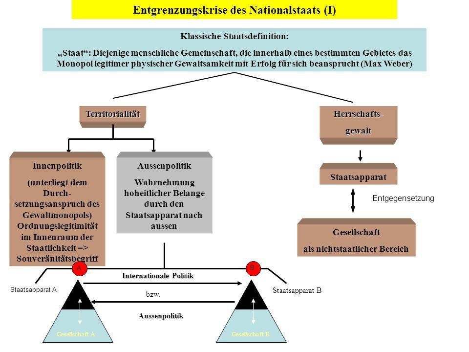 Der neuzeitliche Territorialstaat - Substrat des realistischen Billard-Ball-Modells der Internationalen Politik