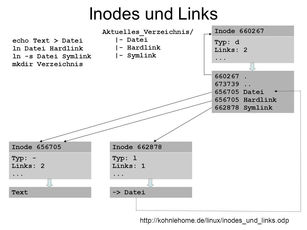 Inodes und Links Aktuelles_Verzeichnis/ |- Datei |- Hardlink