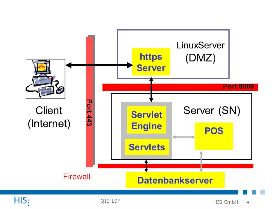 Client (Internet) Server (SN) LinuxServer (DMZ) https Server