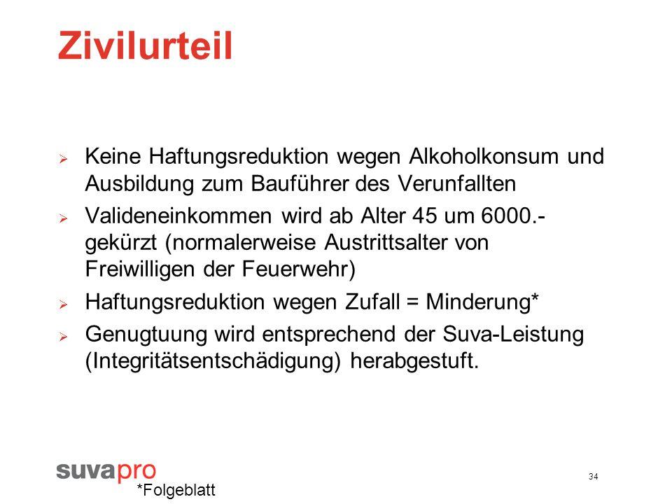 Zivilurteil Keine Haftungsreduktion wegen Alkoholkonsum und Ausbildung zum Bauführer des Verunfallten.