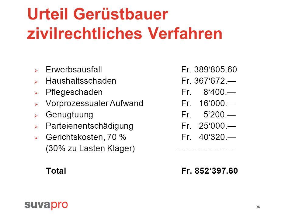 Urteil Gerüstbauer zivilrechtliches Verfahren