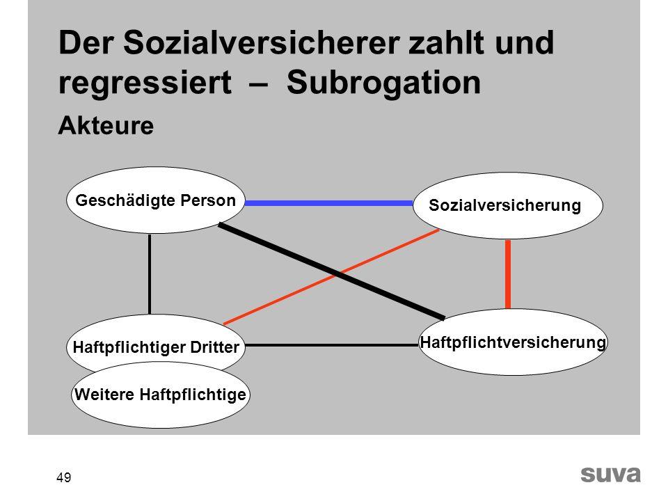 Der Sozialversicherer zahlt und regressiert – Subrogation