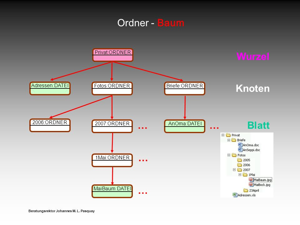 Ordner - Baum Wurzel Knoten … … Blatt … … Privat:ORDNER Adressen:DATEI