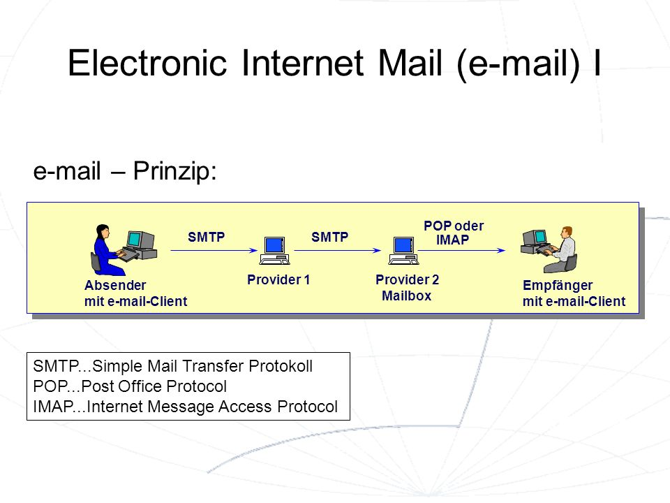 Electronic Internet Mail (e-mail) I