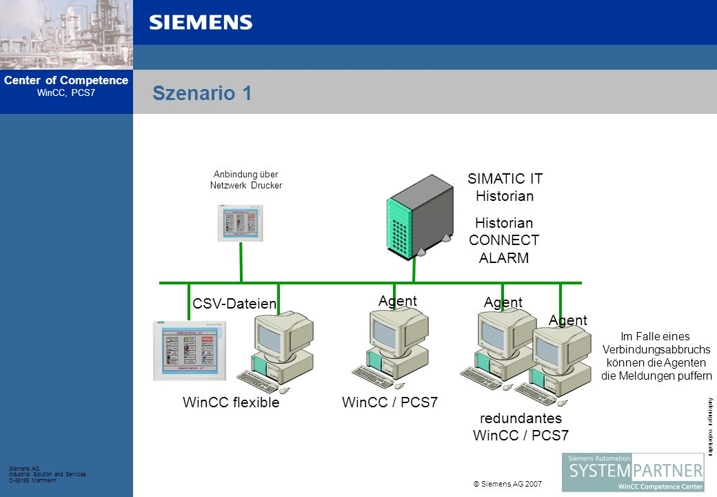Szenario 1 SIMATIC IT Historian Historian CONNECT ALARM WinCC flexible