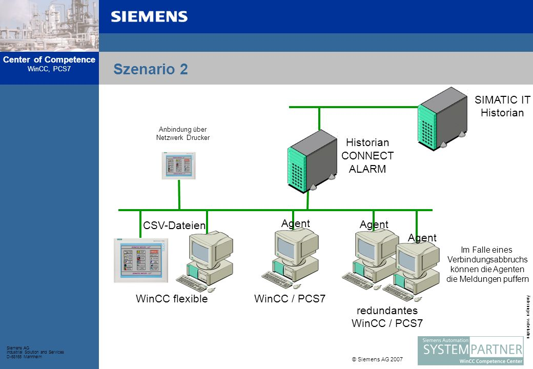 Szenario 2 SIMATIC IT Historian Historian CONNECT ALARM WinCC flexible