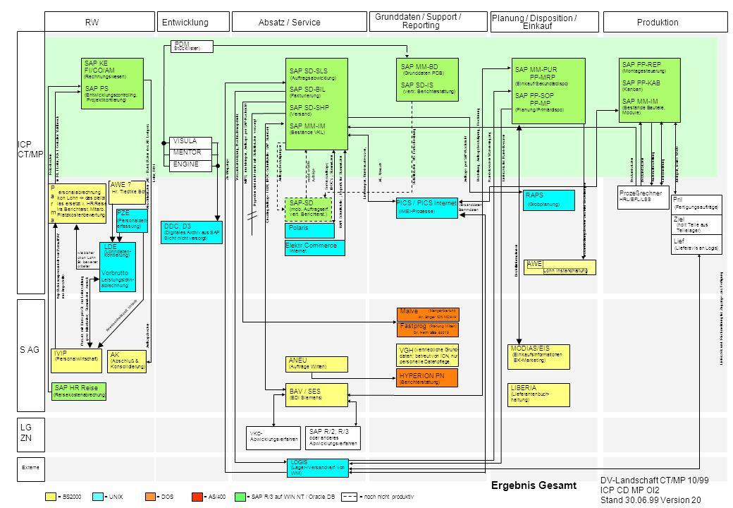 Ergebnis Gesamt Grunddaten / Support / Planung / Disposition / RW