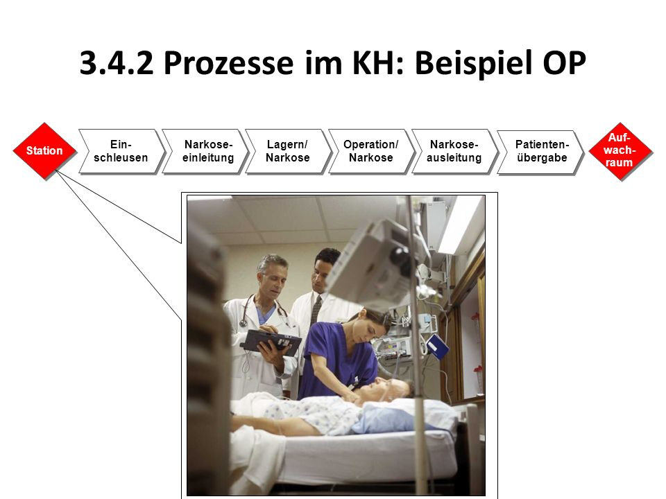 3.4.2 Prozesse im KH: Beispiel OP