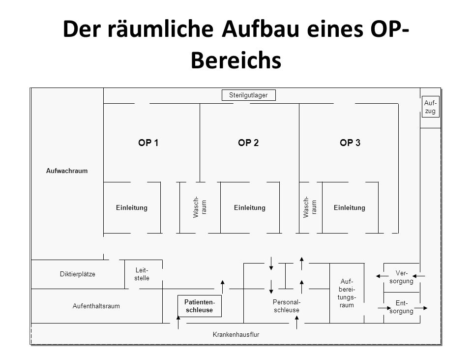 Der räumliche Aufbau eines OP-Bereichs