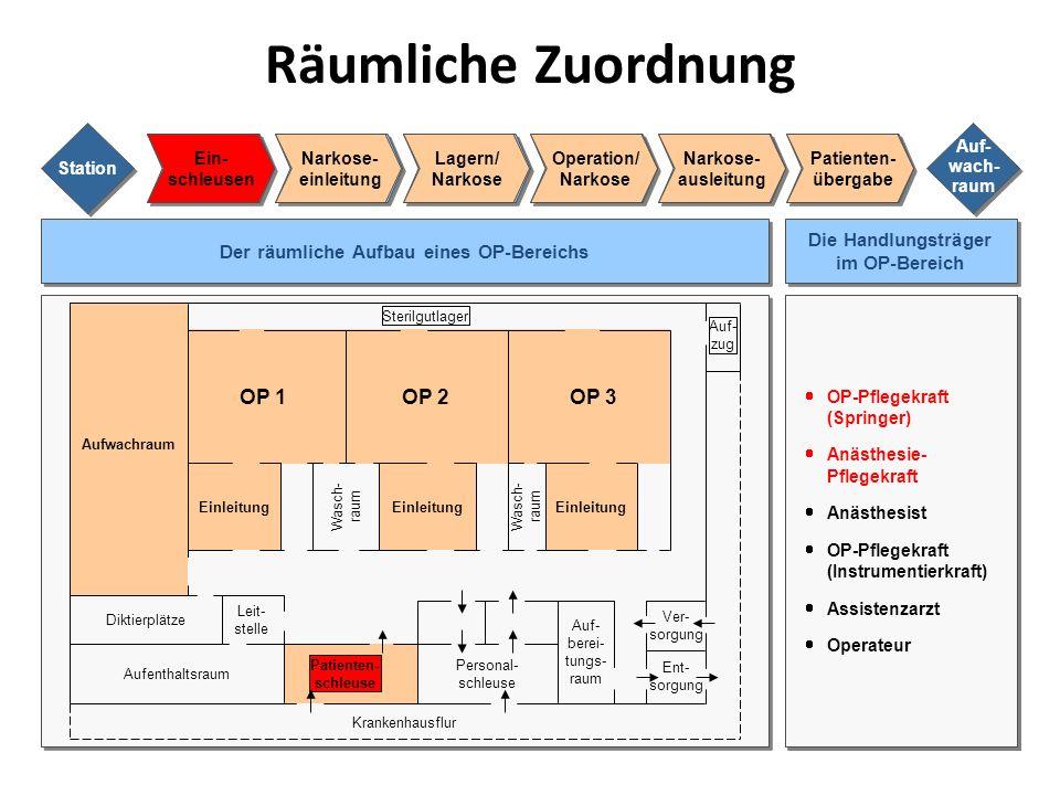 Räumliche Zuordnung OP 1 OP 2 OP 3 Die Handlungsträger im OP-Bereich