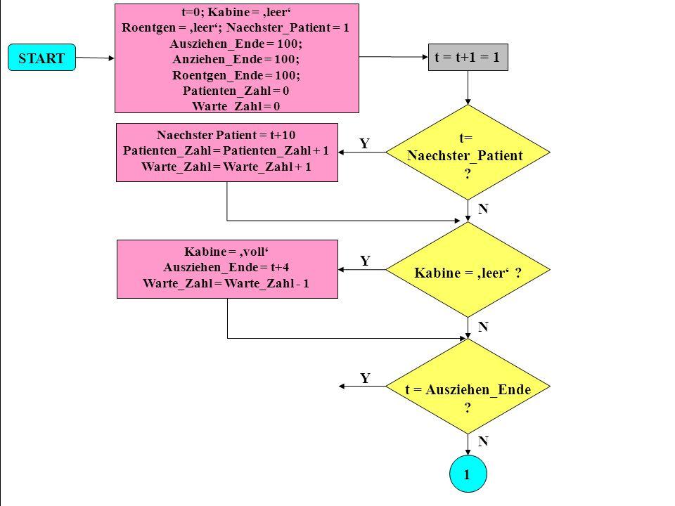START t = t+1 = 1 t= Naechster_Patient Y N Kabine = 'leer' Y N