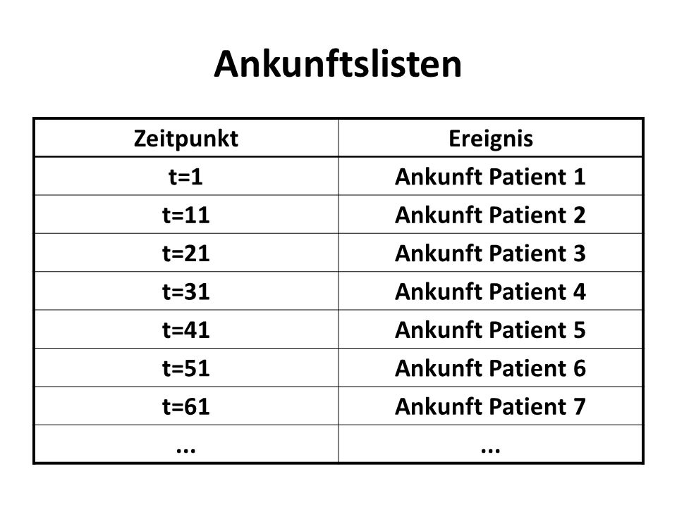 Ankunftslisten Zeitpunkt Ereignis t=1 Ankunft Patient 1 t=11