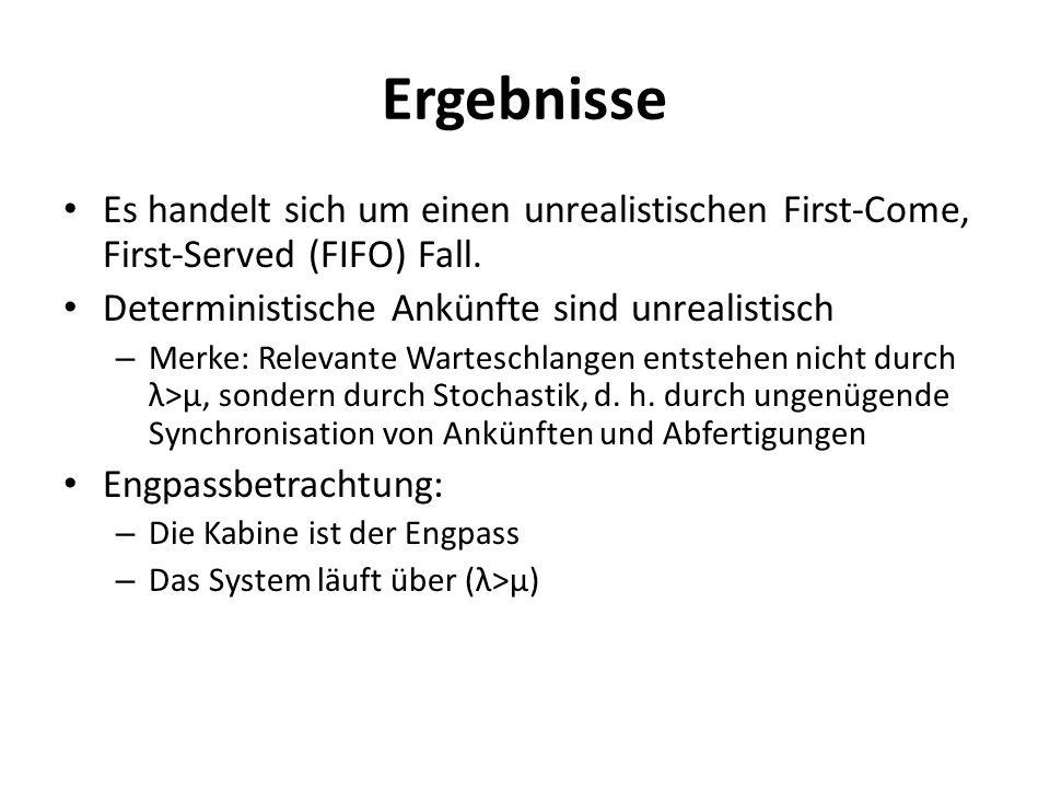 Ergebnisse Es handelt sich um einen unrealistischen First-Come, First-Served (FIFO) Fall. Deterministische Ankünfte sind unrealistisch.