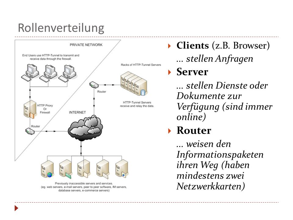 Rollenverteilung Server Router Clients (z.B. Browser)