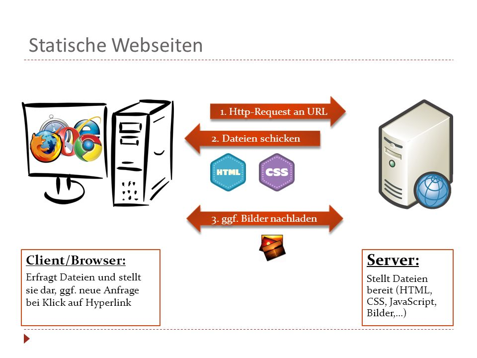 Statische Webseiten Server: Client/Browser: 1. Http-Request an URL