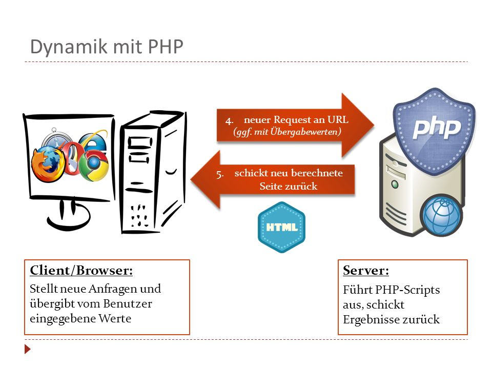 Dynamik mit PHP Client/Browser: Server:
