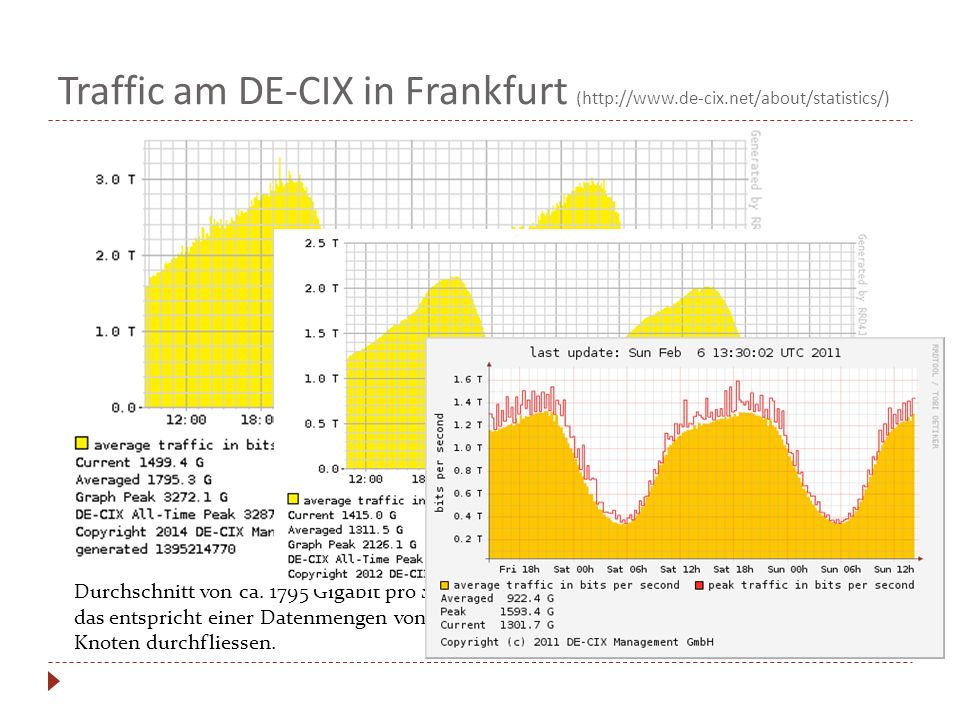 Traffic am DE-CIX in Frankfurt (  de-cix
