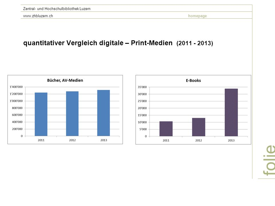 quantitativer Vergleich digitale – Print-Medien (2011 - 2013)