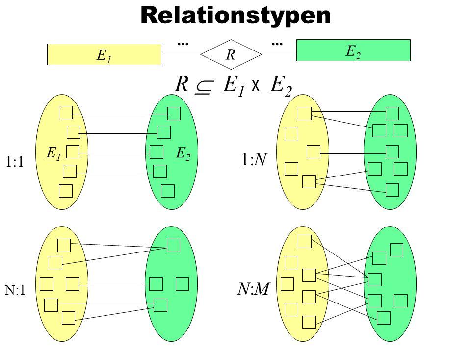 Relationstypen E1 E2 R ... R  E1 x E2 E1 E2 1:N 1:1 N:1 N:M