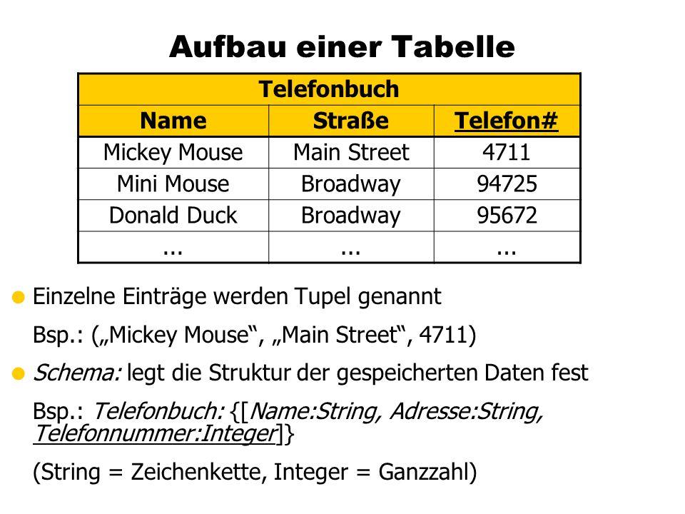 Aufbau einer Tabelle Telefonbuch Name Straße Telefon# Mickey Mouse