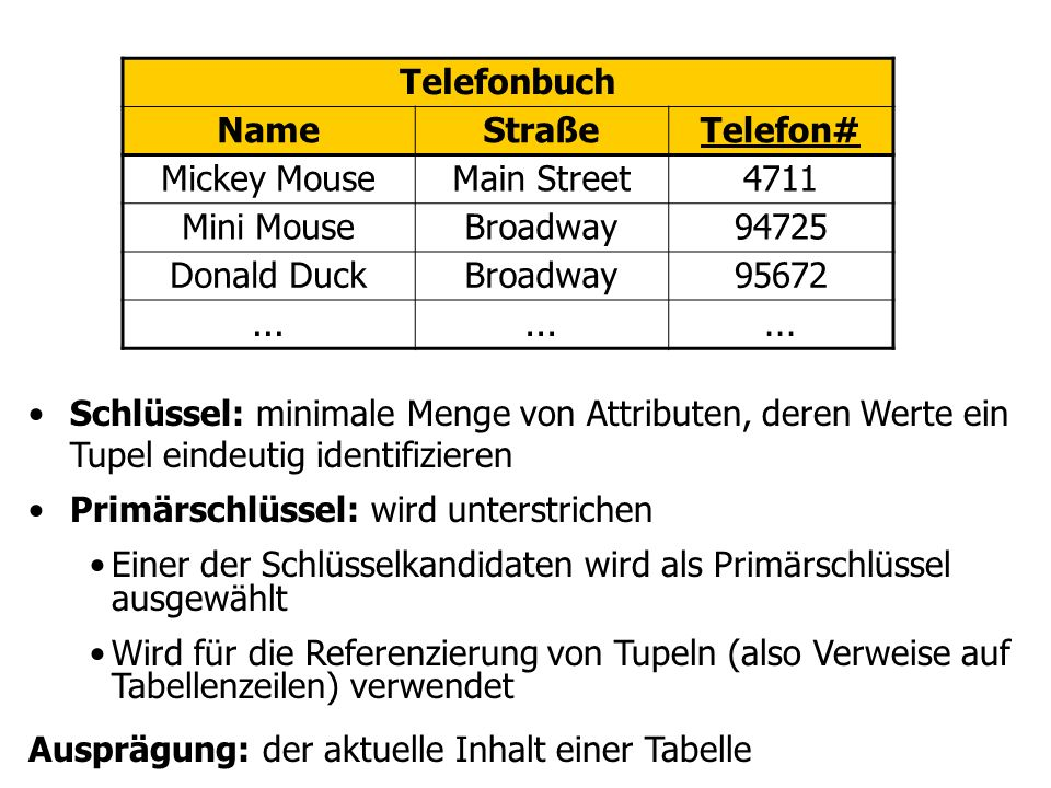 Telefonbuch Name. Straße. Telefon# Mickey Mouse. Main Street. 4711. Mini Mouse. Broadway. 94725.