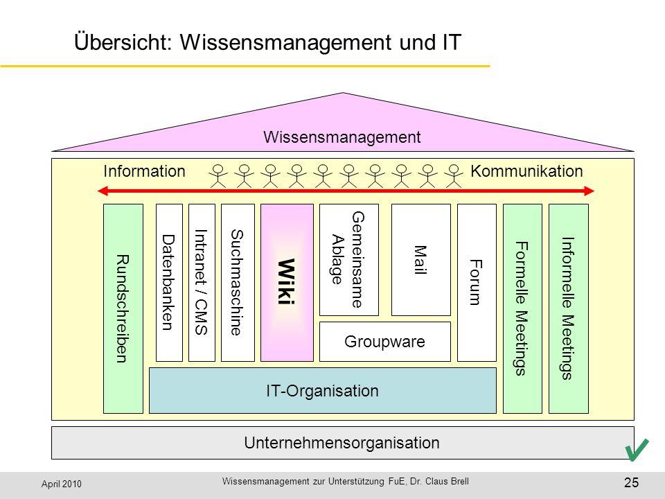 Übersicht: Wissensmanagement und IT