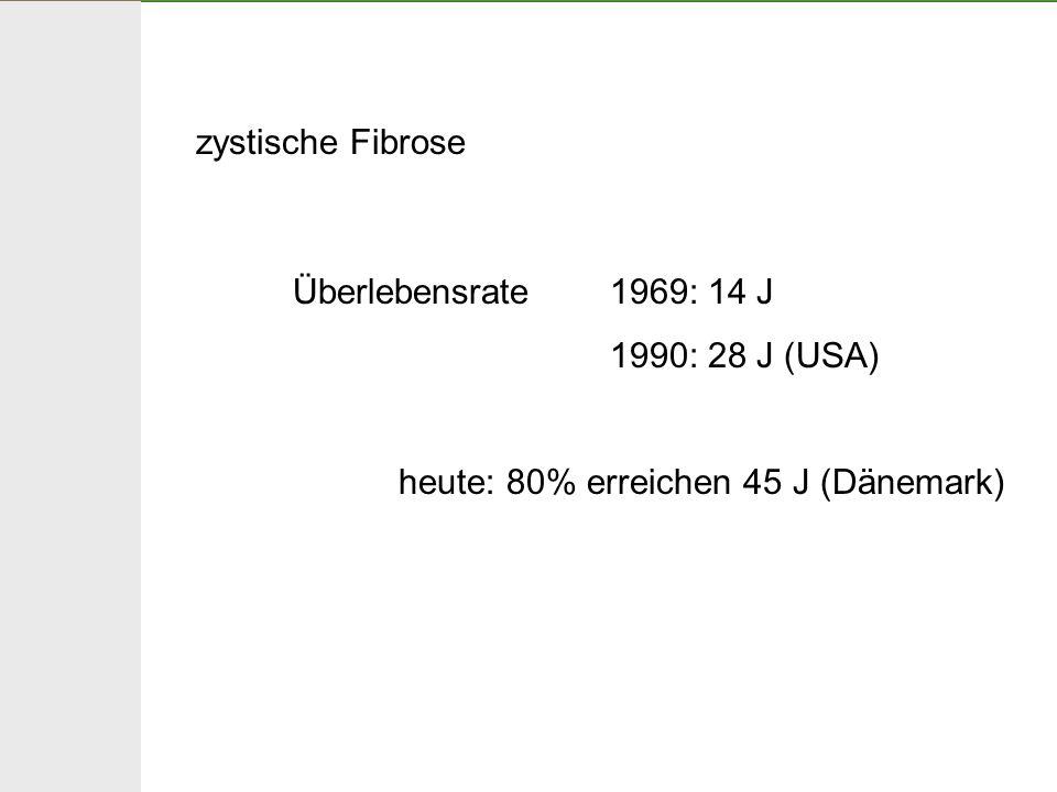 zystische Fibrose Überlebensrate 1969: 14 J.