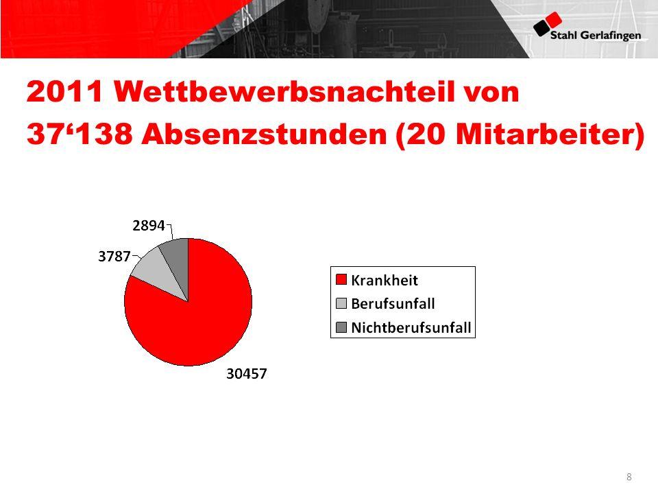 2011 Wettbewerbsnachteil von 37'138 Absenzstunden (20 Mitarbeiter)