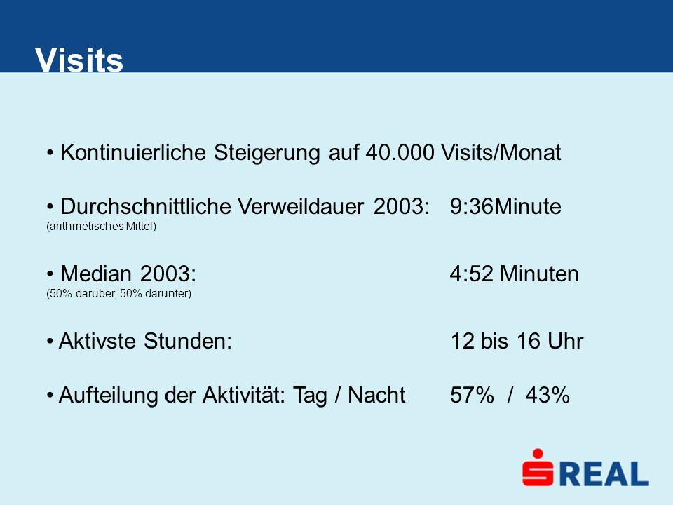 Visits Kontinuierliche Steigerung auf 40.000 Visits/Monat