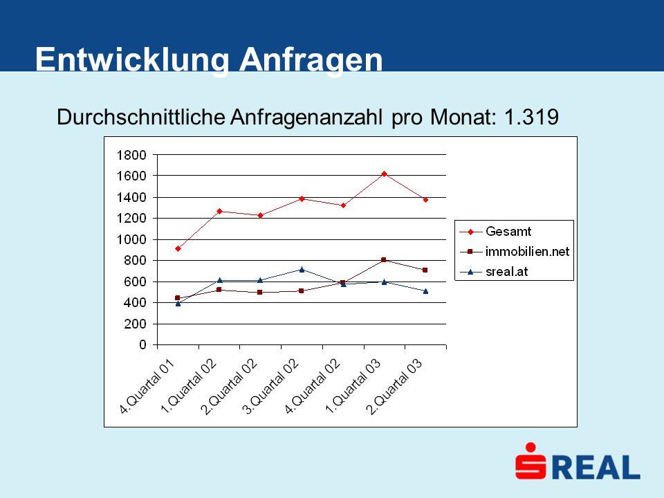Entwicklung Anfragen Durchschnittliche Anfragenanzahl pro Monat: 1.319
