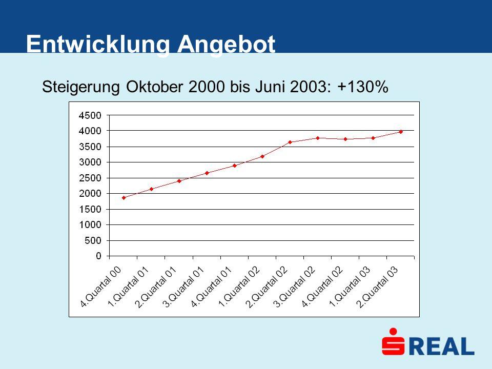 Entwicklung Angebot Steigerung Oktober 2000 bis Juni 2003: +130%