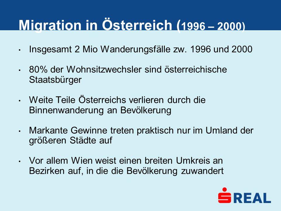 Migration in Österreich (1996 – 2000)