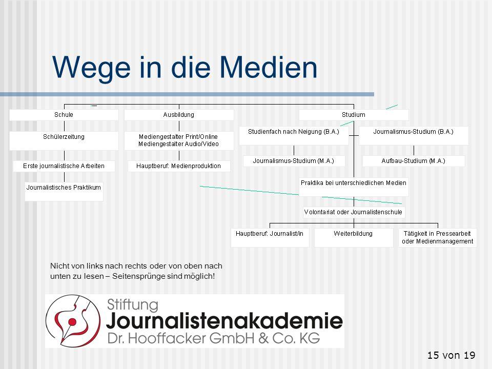 Wege in die Medien Nicht von links nach rechts oder von oben nach unten zu lesen – Seitensprünge sind möglich!