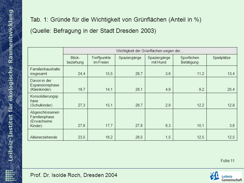 Tab. 1: Gründe für die Wichtigkeit von Grünflächen (Anteil in %)