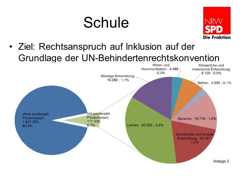 Schule Ziel: Rechtsanspruch auf Inklusion auf der Grundlage der UN-Behindertenrechtskonvention