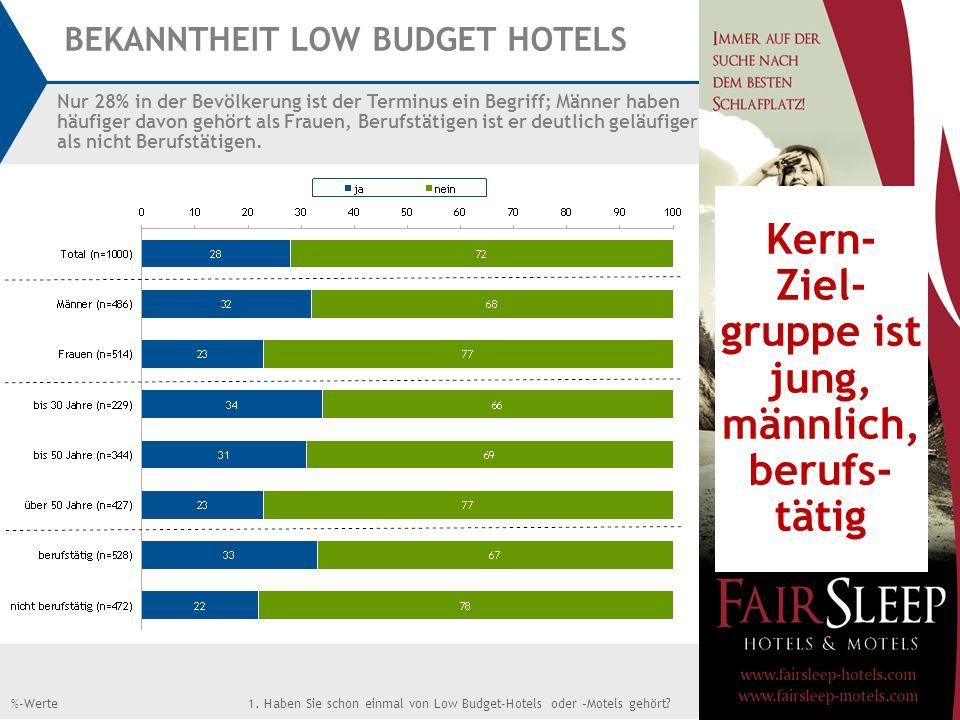 BEKANNTHEIT LOW BUDGET HOTELS