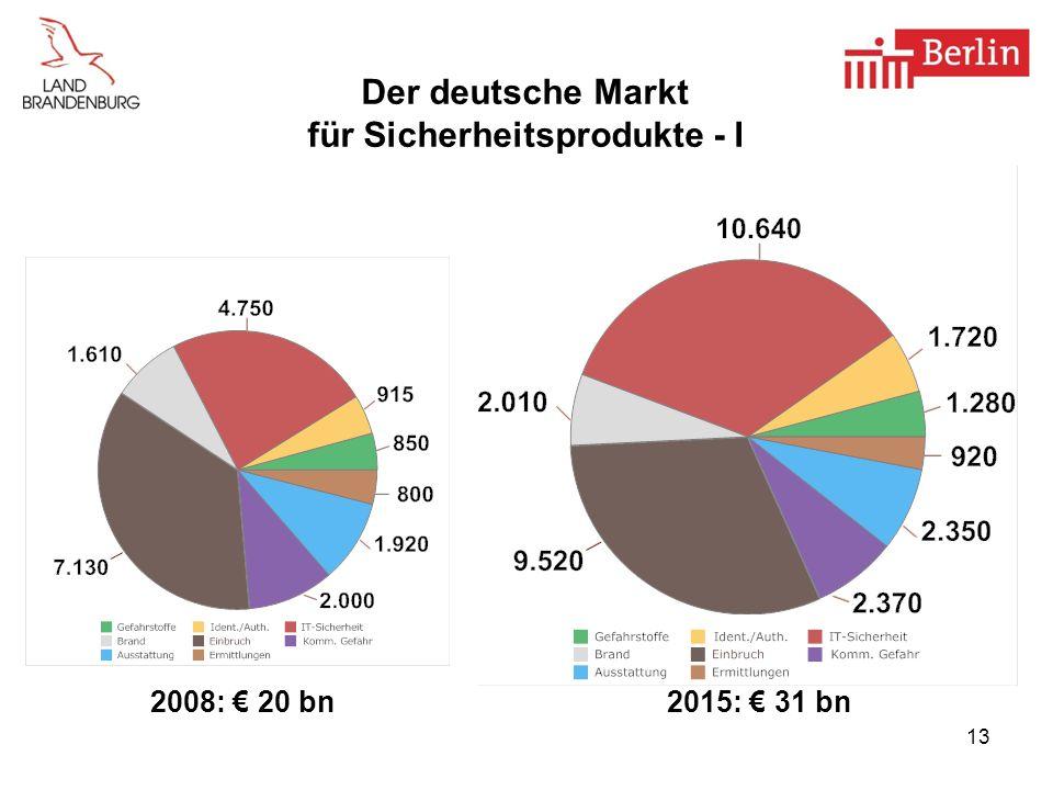 Der deutsche Markt für Sicherheitsprodukte - I