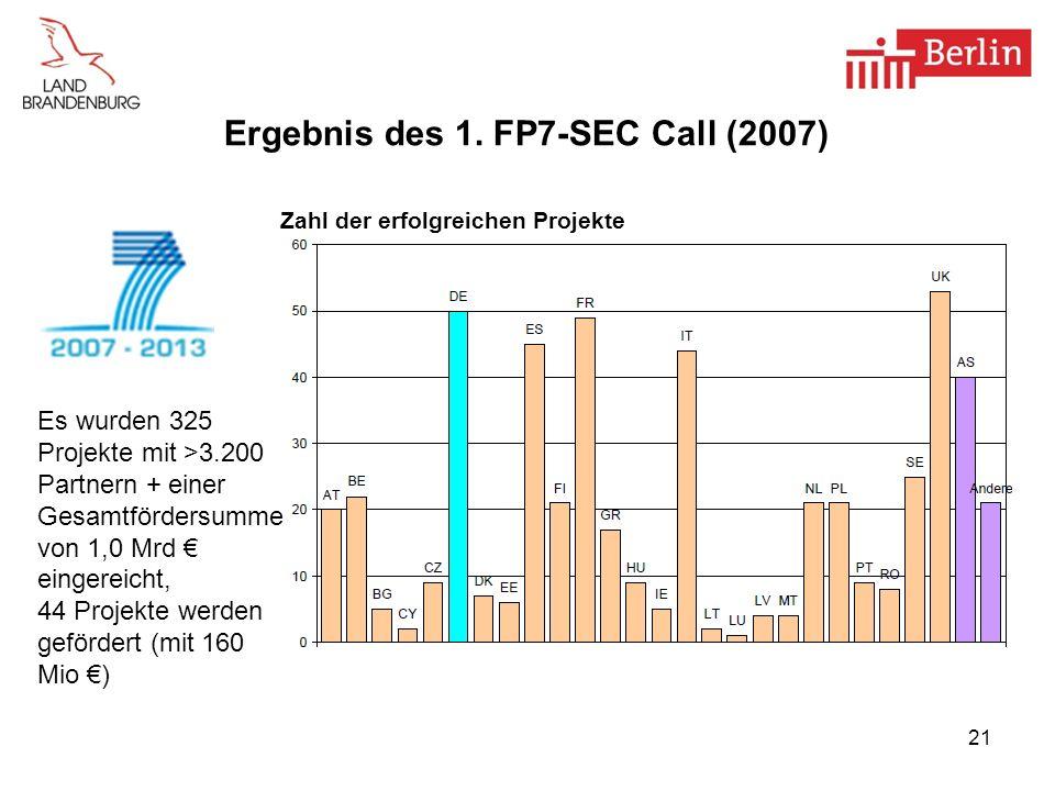 Ergebnis des 1. FP7-SEC Call (2007) Zahl der erfolgreichen Projekte