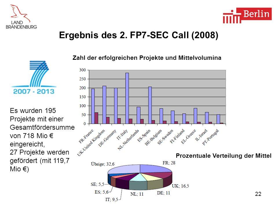 Ergebnis des 2. FP7-SEC Call (2008)