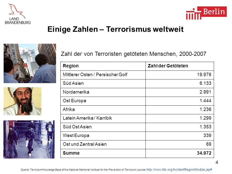 Einige Zahlen – Terrorismus weltweit