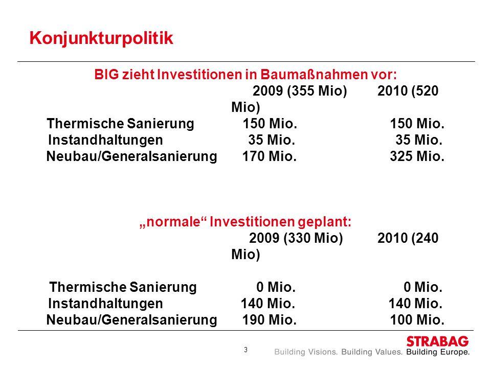 Konjunkturpolitik BIG zieht Investitionen in Baumaßnahmen vor: