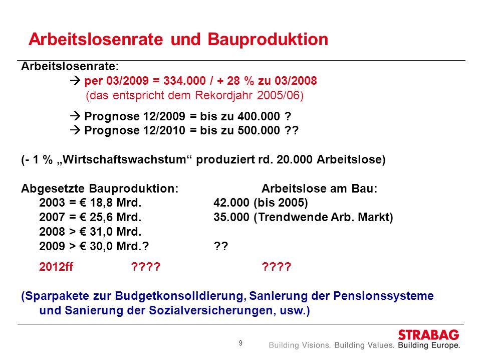 Arbeitslosenrate und Bauproduktion