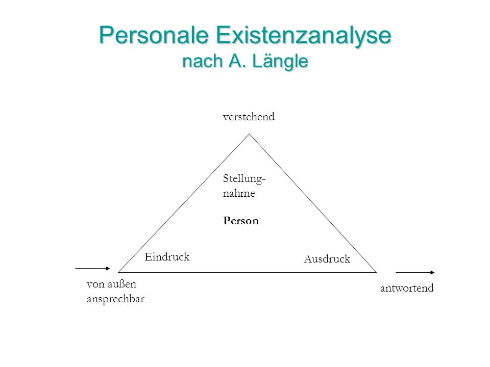 Personale Existenzanalyse nach A. Längle